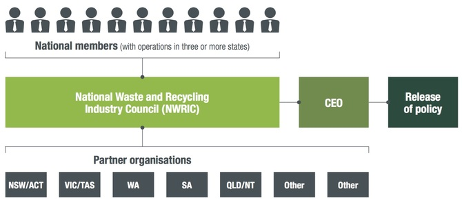 Inside Australia's new waste and recycling council - what it is, what it's not and what's next